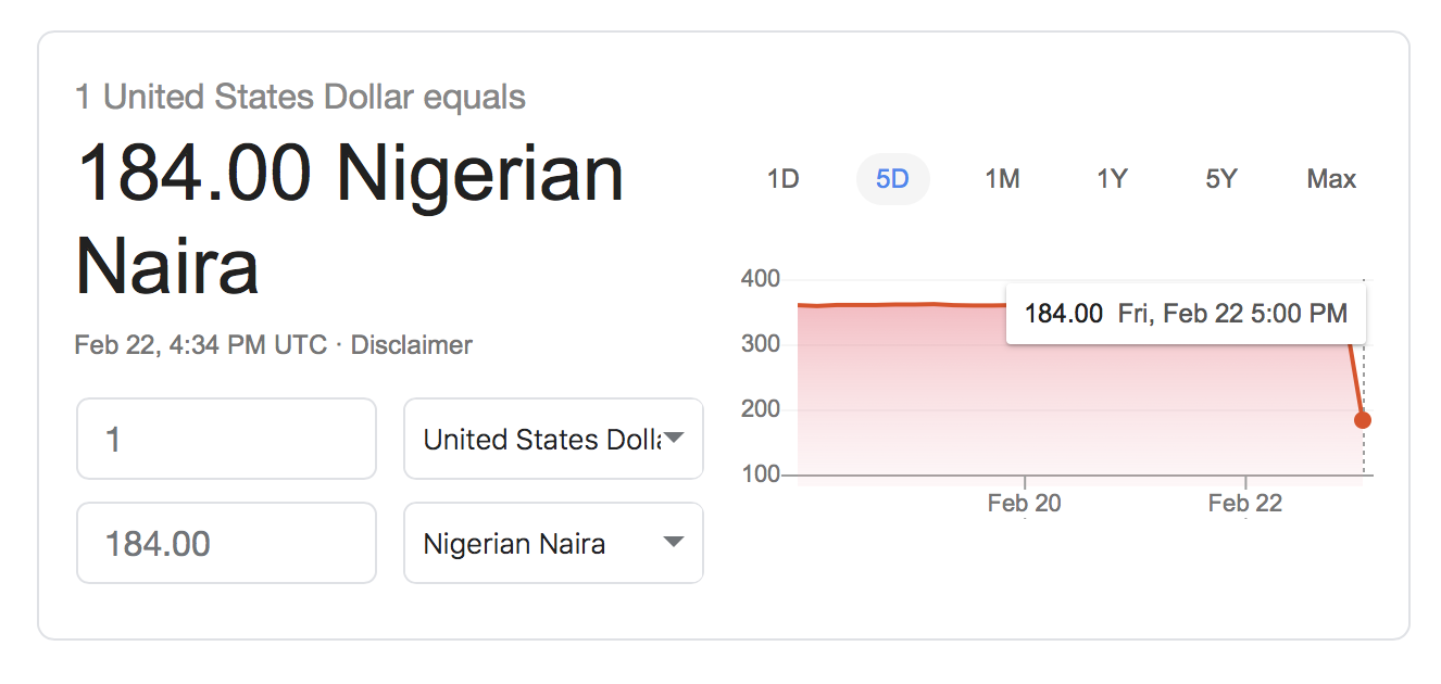 Did The Dollar To Naira Exchange Rate Change Google Conversion Error Causes A Stir Online