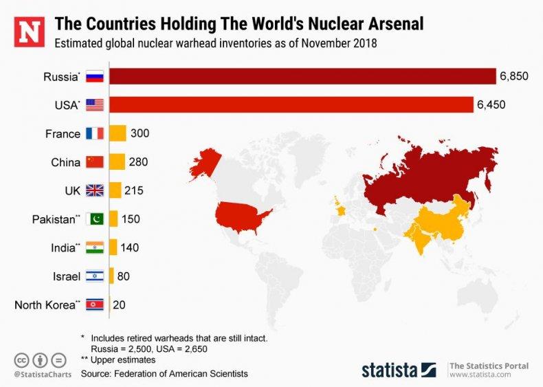 20190228_Nuclear_Arsenal_Newsweek