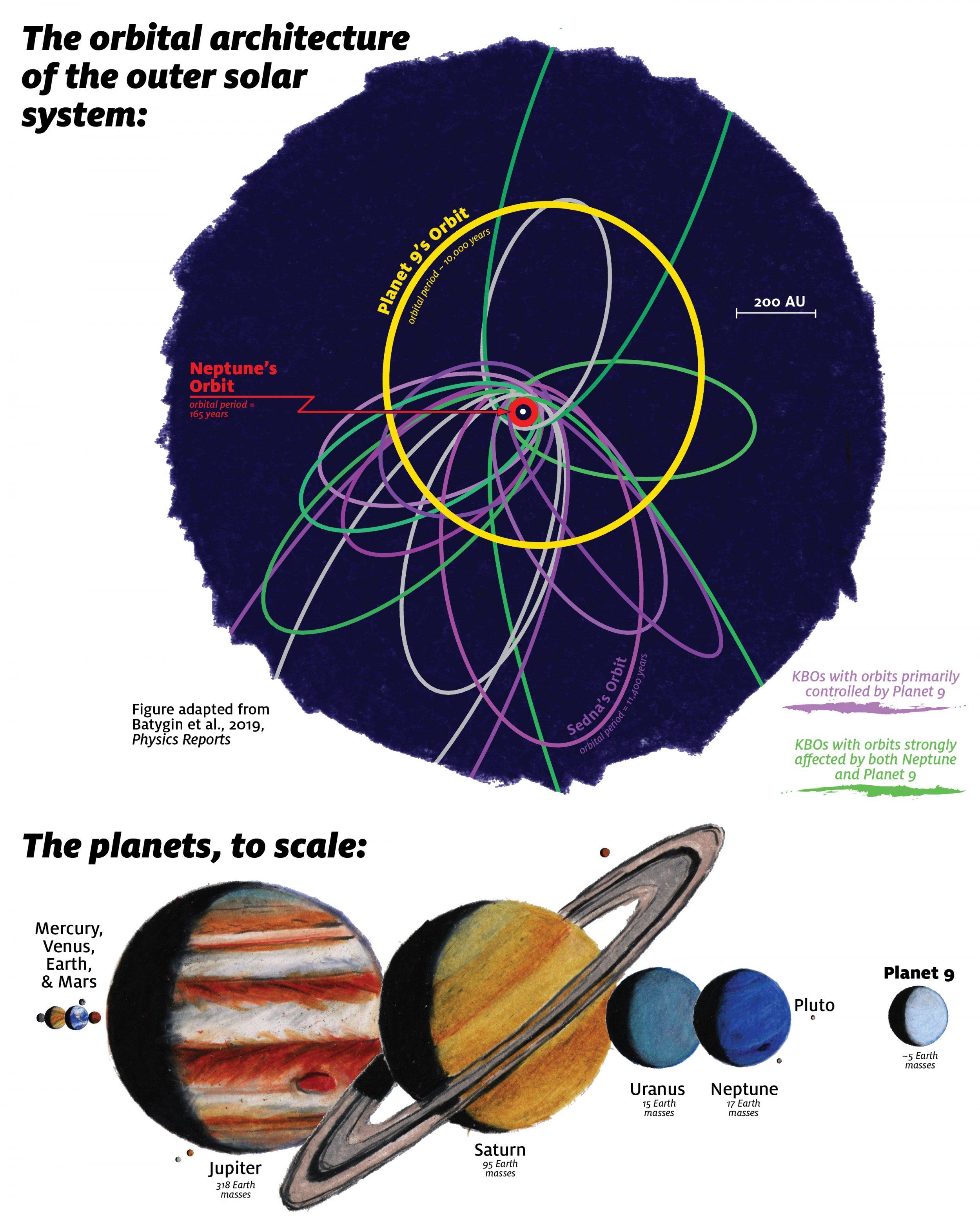 Planet Nine illustration
