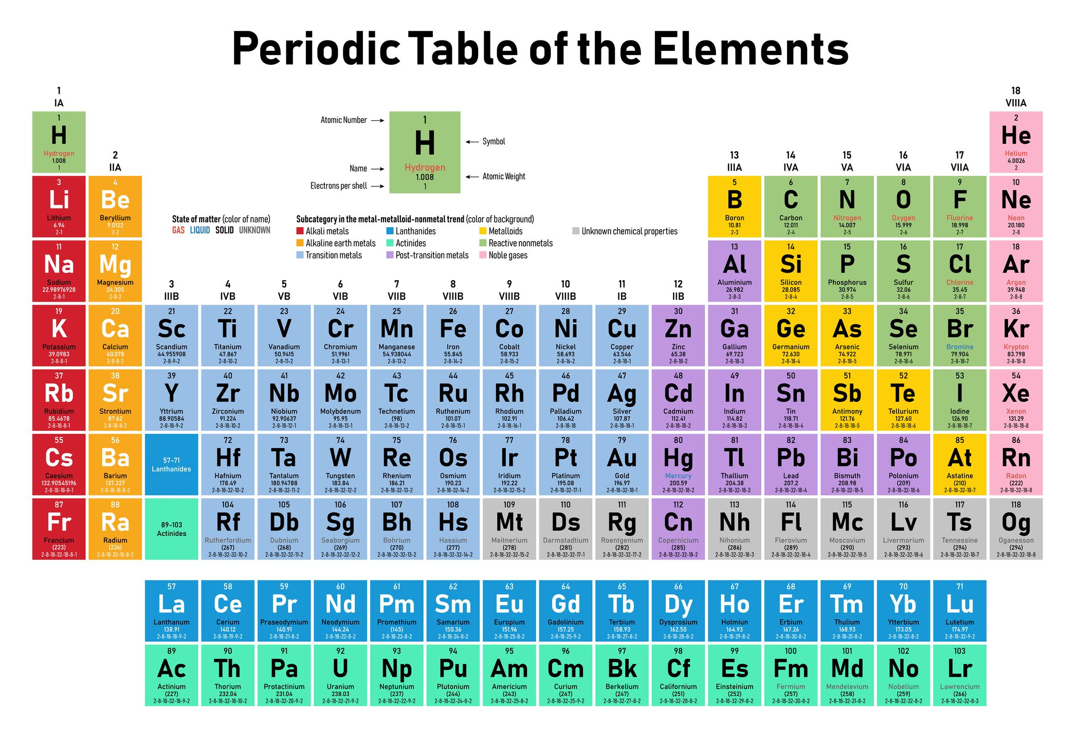 Awesome Periodic Table 150Th Birthday How Are New Elements Discovered Download Free Architecture Designs Rallybritishbridgeorg