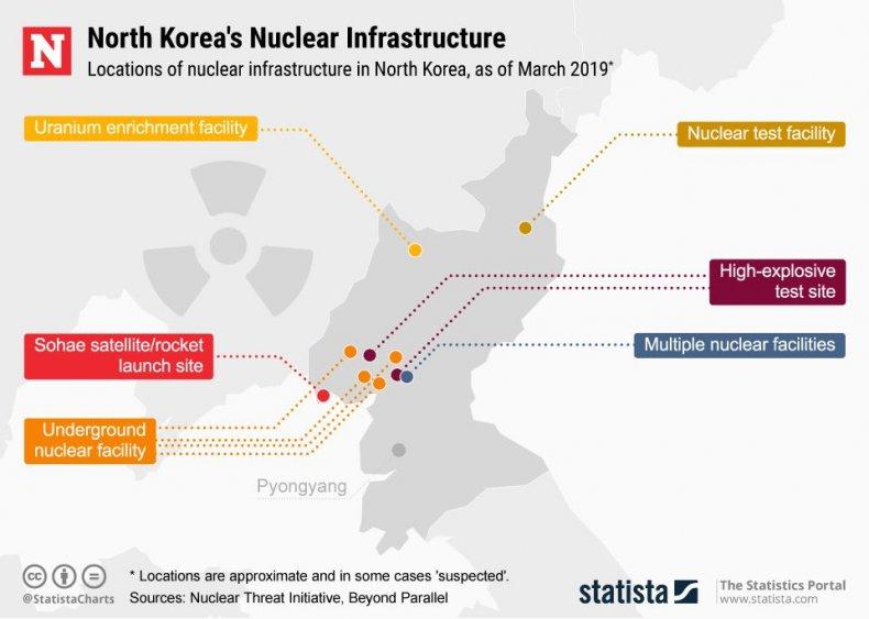 20190306_North_Korea_nuclear_Newsweek