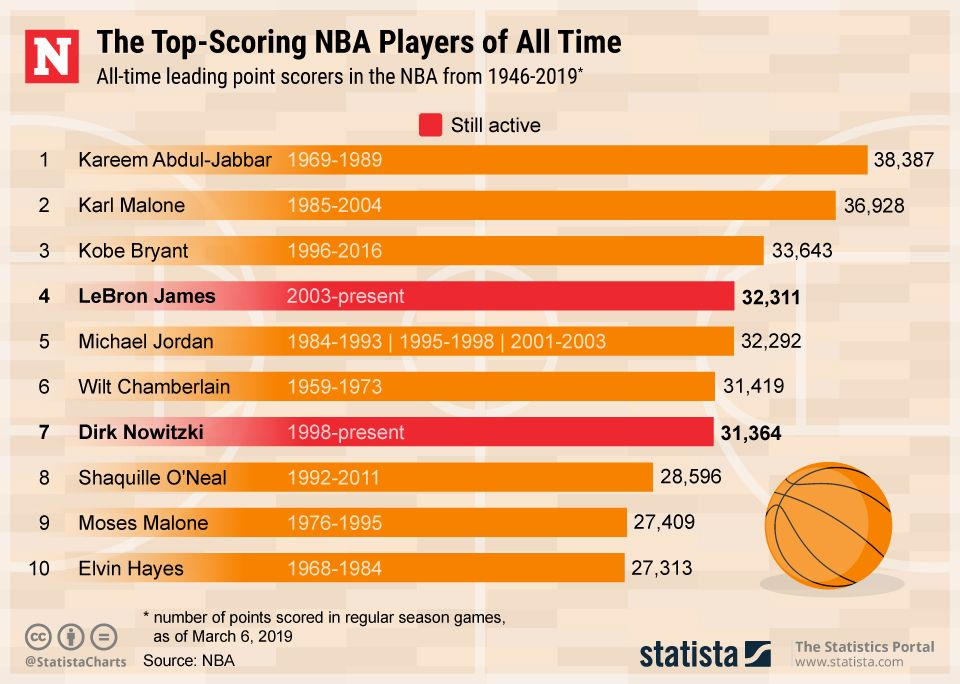 NBA's all-time scoring leaders