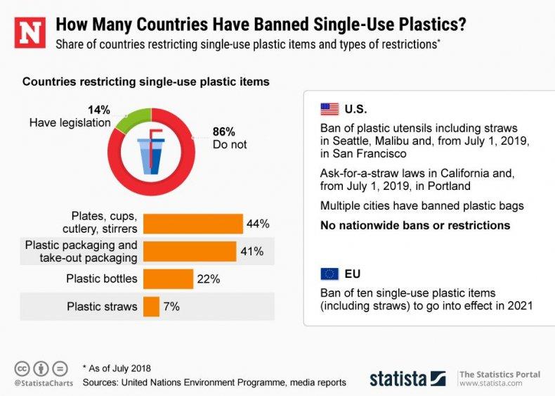20190311_Plastic_Bans_NW