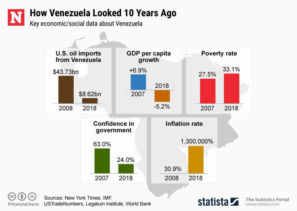 VenezuelaEconomy10YearsAgo