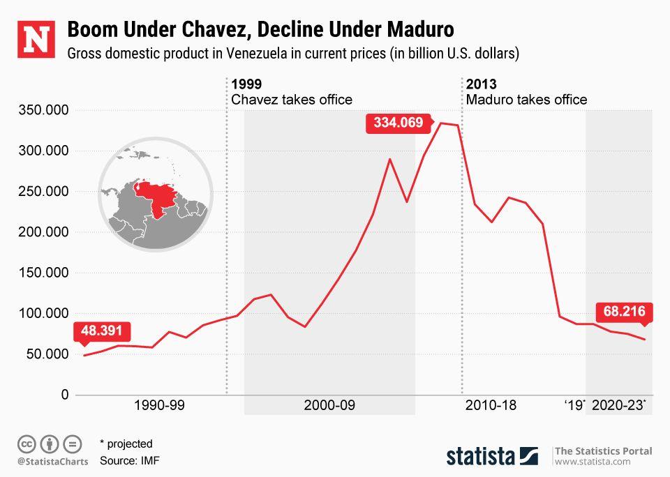 VenezuelaEconomyChavezMaduro