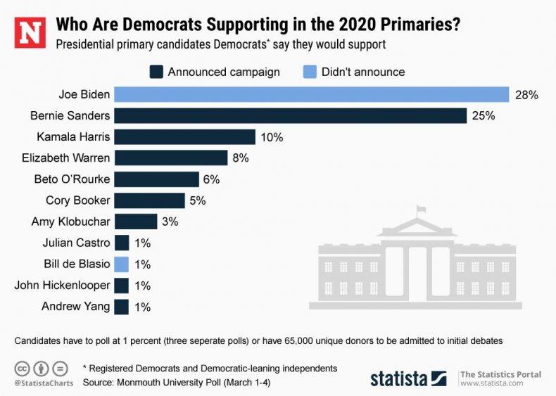 20190218_First_Pres_Poll2020_Newsweek