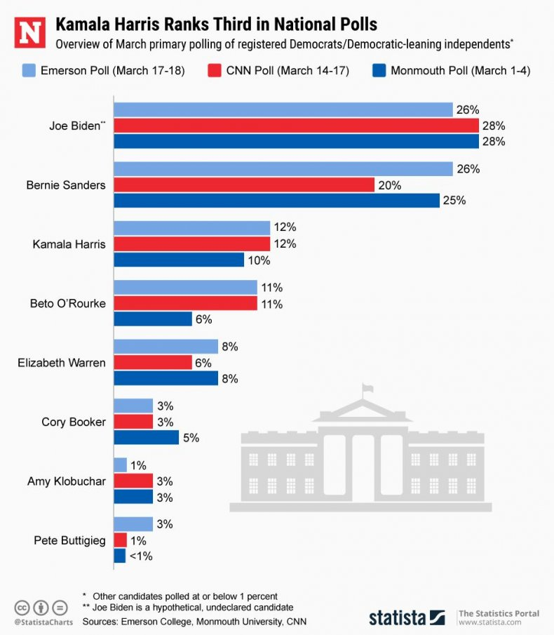 20190320_Primary_Polls_Overview_March_NW