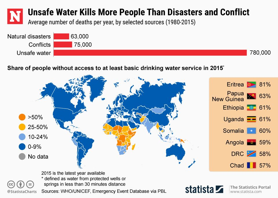 unsafe water statistics