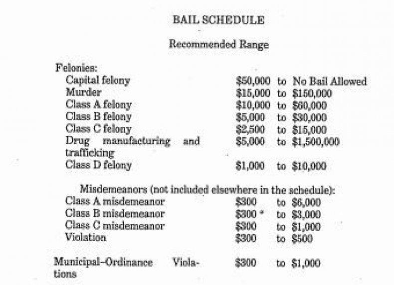 bail_amounts