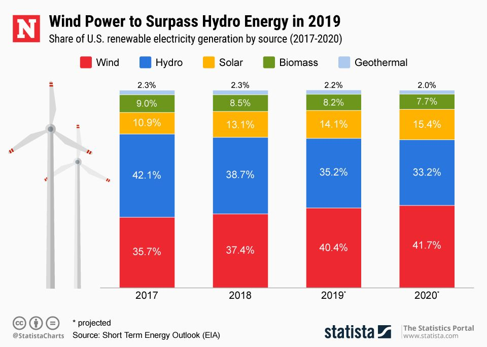 20190403_US_Renewable_Energy_Newsweek