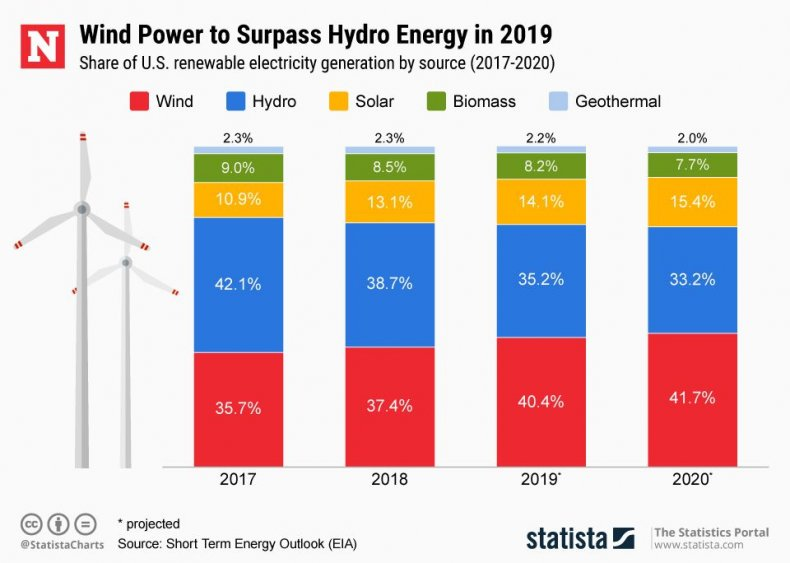 20190403_US_Renewable_Energy_Newsweek