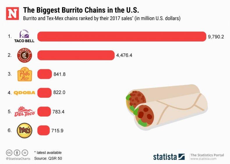 20190404_Burrito_Chains