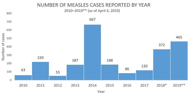 trends-measles-cases (1) 4