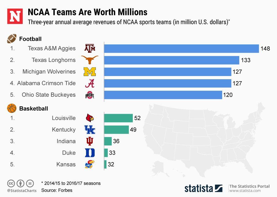 20190411_NCAA_Revenues_NW