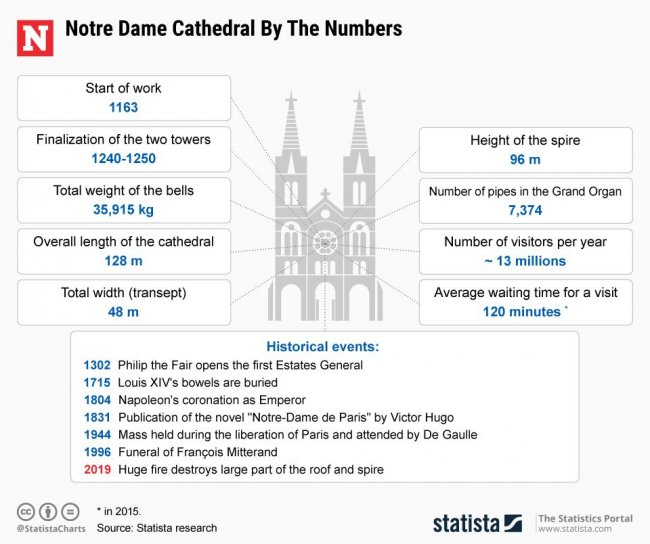 Notre Dame 'Miracle'? Rose Windows' Stained Glass Appears to