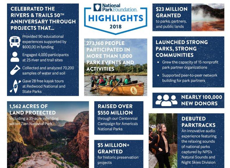 National Parks 2018 Highlights