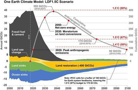 One Earth climate model.
