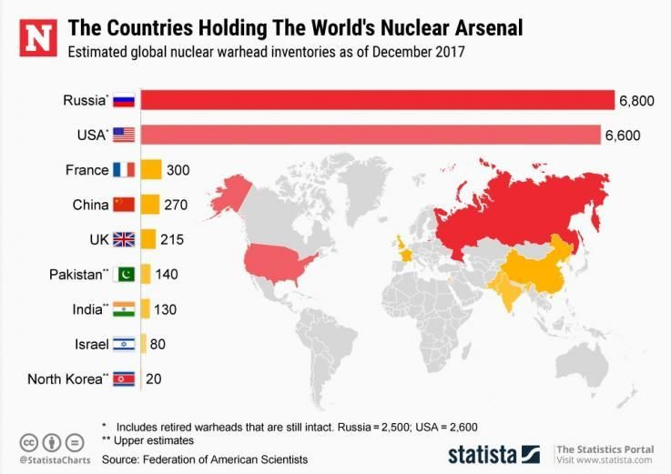 nuclear-weapons-arsenals