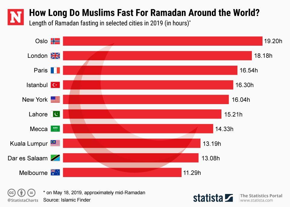Ramadan_Fastening