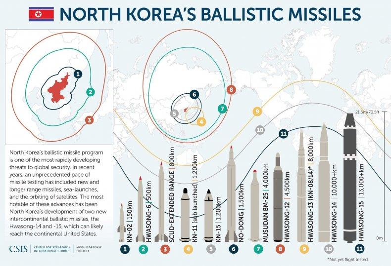NorthKoreaMissileChartCSIS