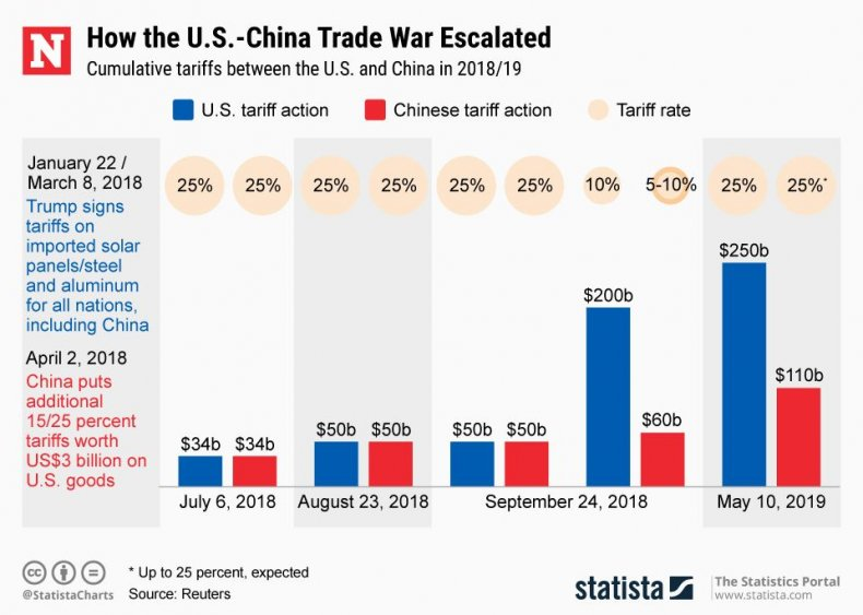 20190510_China_US_Tariffs_NW