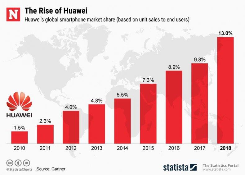 20190520_Huawei_Rise_Newsweek