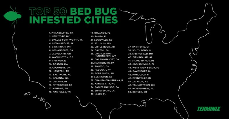 Bed Bug Infested Cities 2019