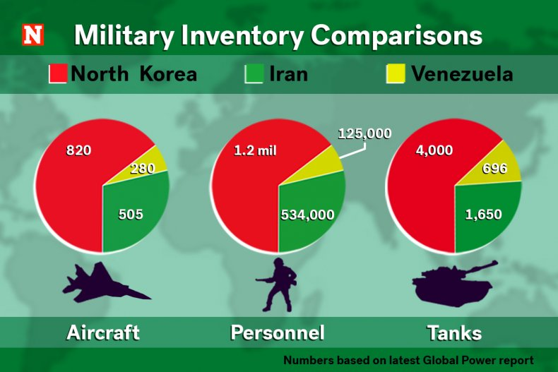 Military Inventory Comparisons North Korea Iran Venezuela