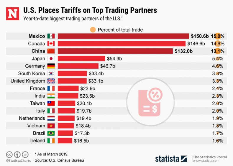 U.S. Top Trading Partners