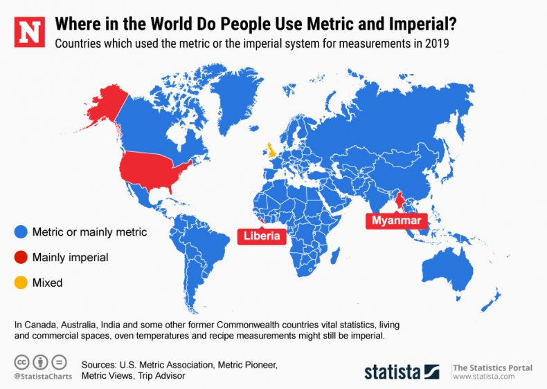 Imperial measurement system countries