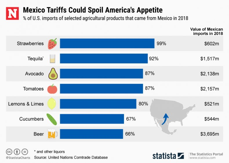 mexico imports agricultural U.S. tariffs