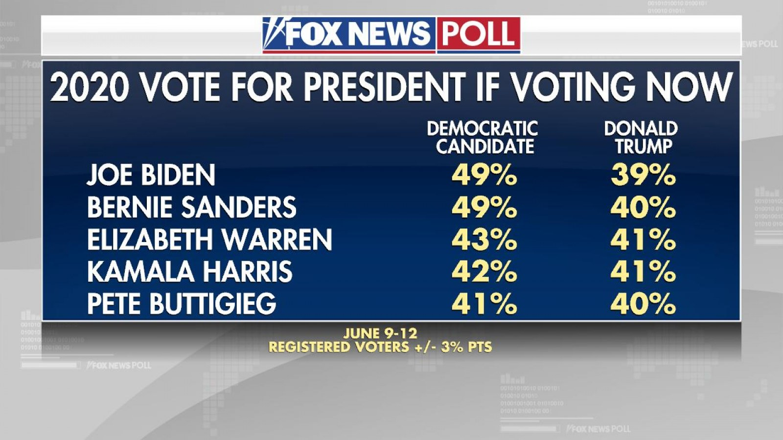 [Image: fox-news-poll.jpg?w=1600&h=900&l=50&t=40...959c34d0e7]