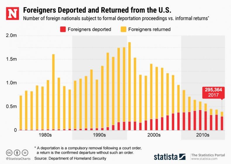 Immigration Deportation Statista