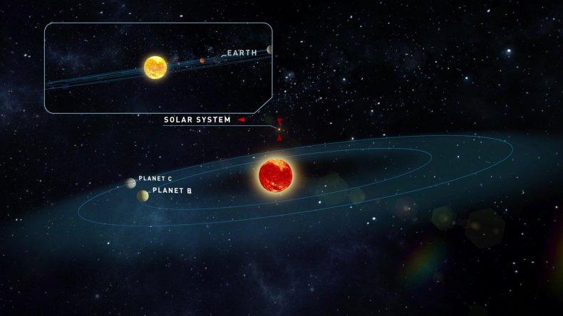 Teegarden star, exoplanets