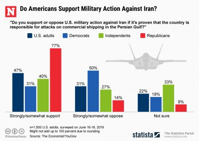 Americans Military Support Iran Action Statista