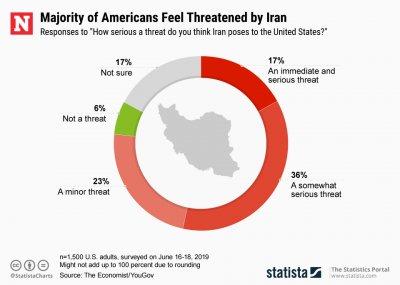 Americans Iran Threat Statista