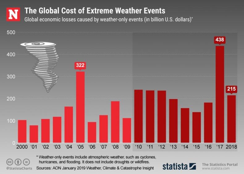 extreme weather statista