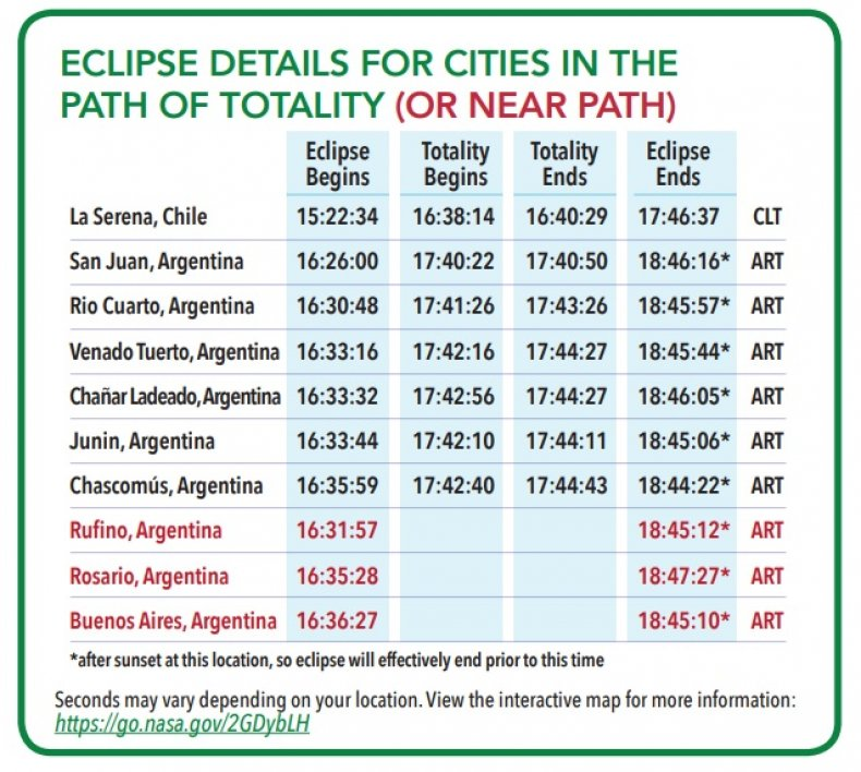 total solar eclipse times