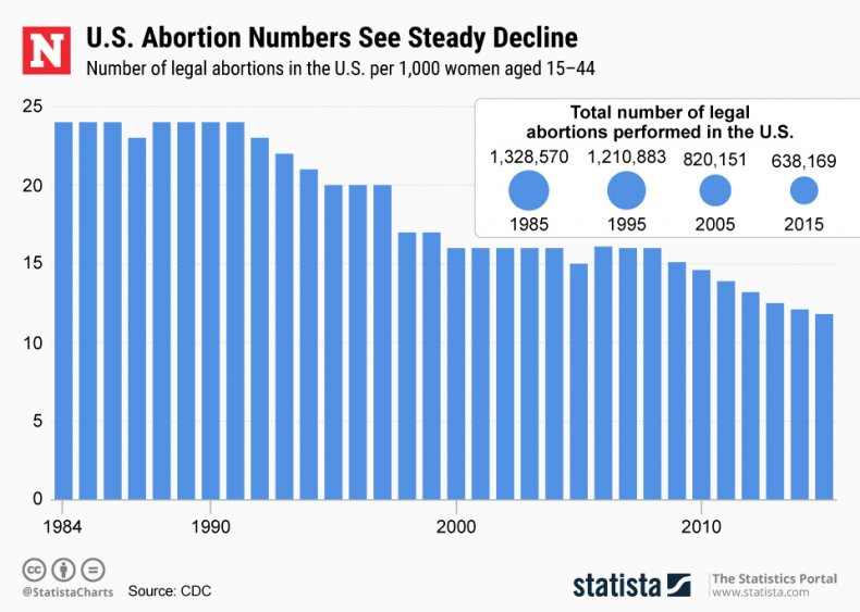 Abortion Numbers statista