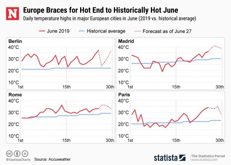 June Temperatures Statista