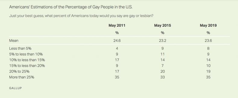 gallup gay poll