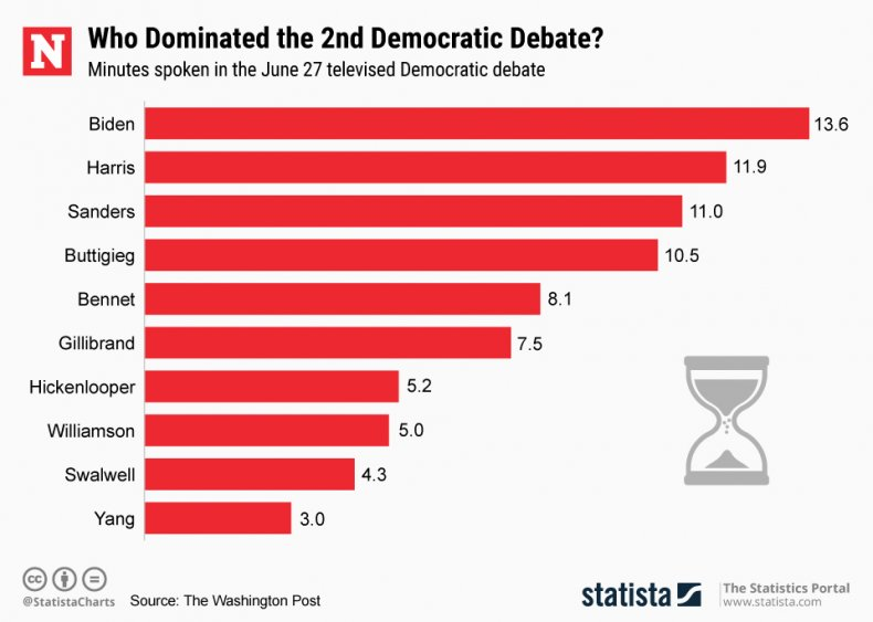 Democratic Debate June 27 Statista