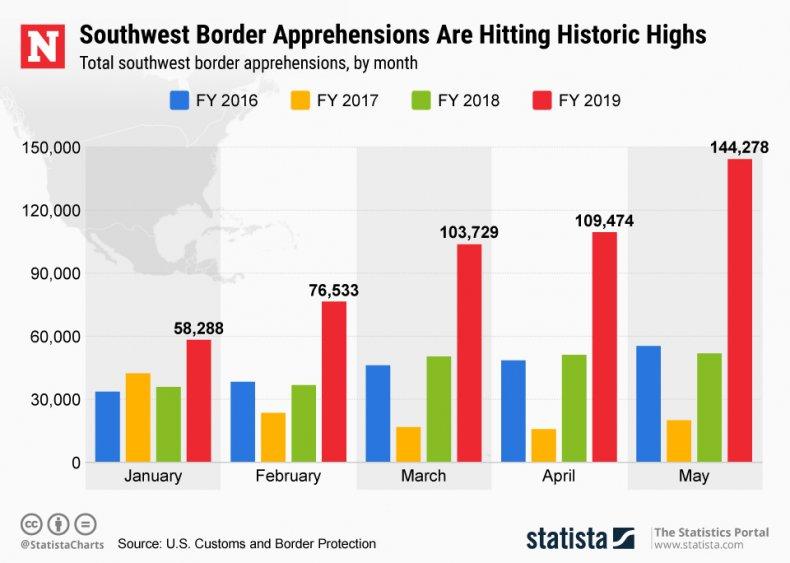 Border Apprehensions Historic Highs Statista