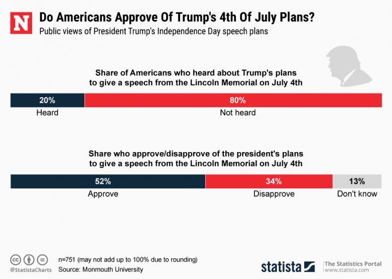 Donald Trump salute to america speech statista