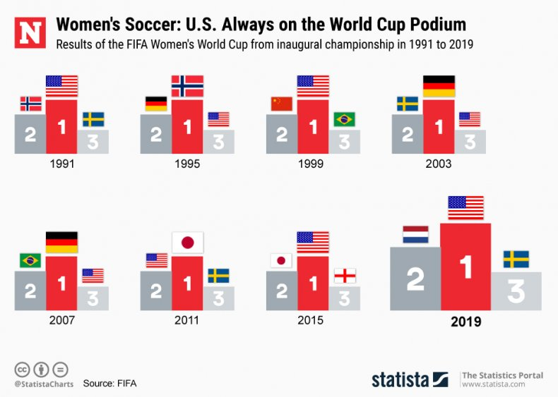 USWNT Fifa Women's World Cup
