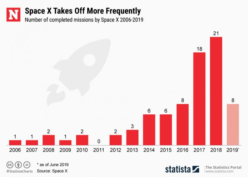 Space X launches 2006 statista