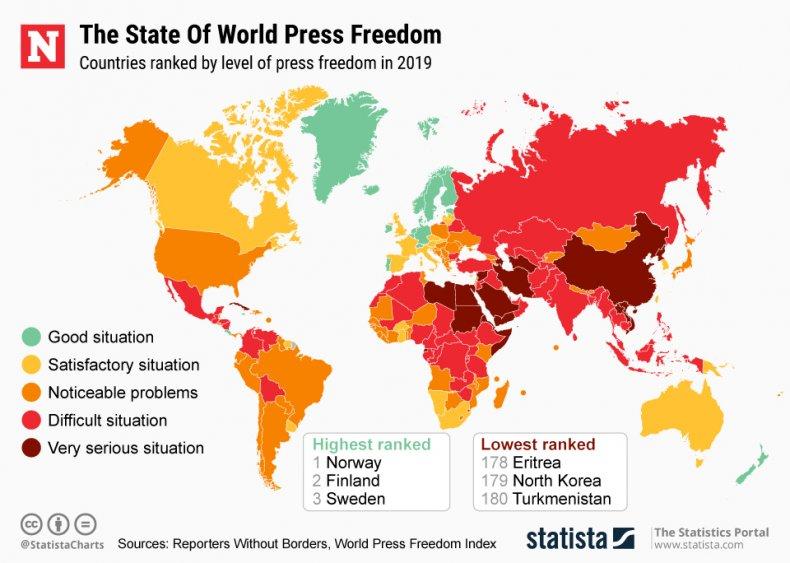 world press freedom statista