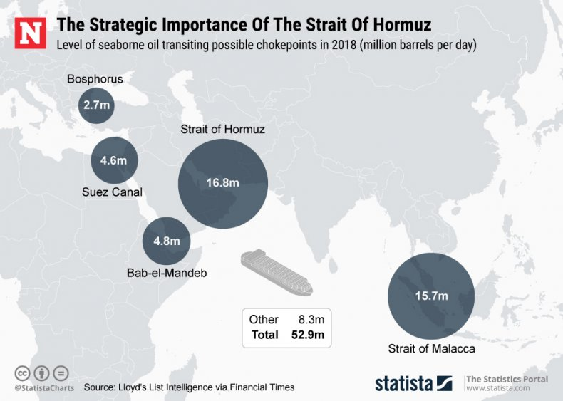 Strait of Hormuz Iran Statista