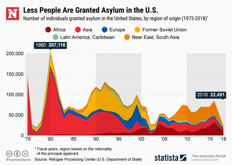 Asylum U.S. statista