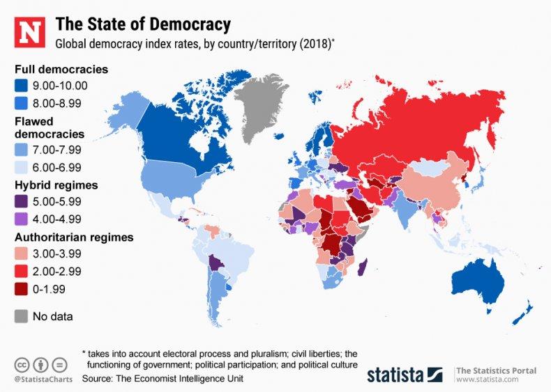 Democracy index statista